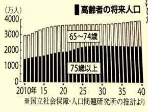 高齢者の将来人口