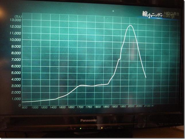 縮小日本で放送されたグラフ